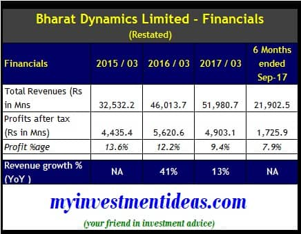 Financial Summary of Bharat Dynamics Limited FY2015 to Sep 2018 indicated in IPO RDHP