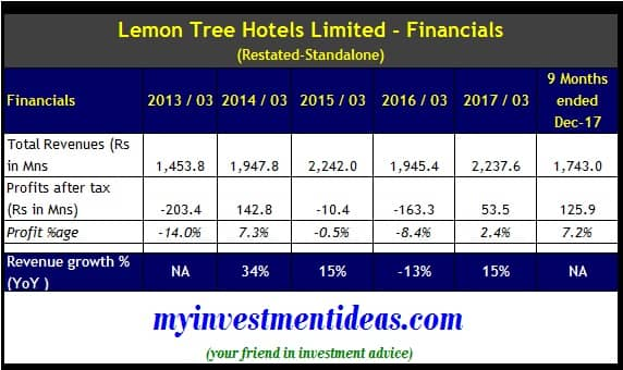 Lemon Tree Hotels IPO - Standalone Financial Summary - FY2013-2018