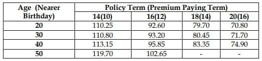 Premium chart of LIC New Bima Shree Insurance Plan No 848