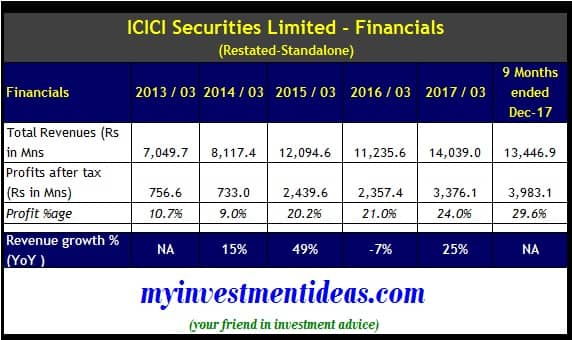 Standalone Financial Summary-ICICI Securities Ltd IPO - FY2013-FY2018