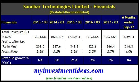 Unconsolidated financials of Sandhar Technologies Ltd IPO