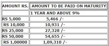 Fast Track Cumulative Deposit Scheme - Aditya Anagha Multi Credit Coop Society