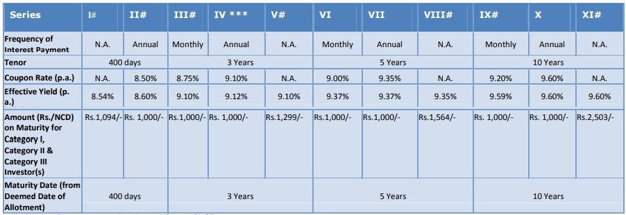Interest rates of SREI Equipment Finance April-2018
