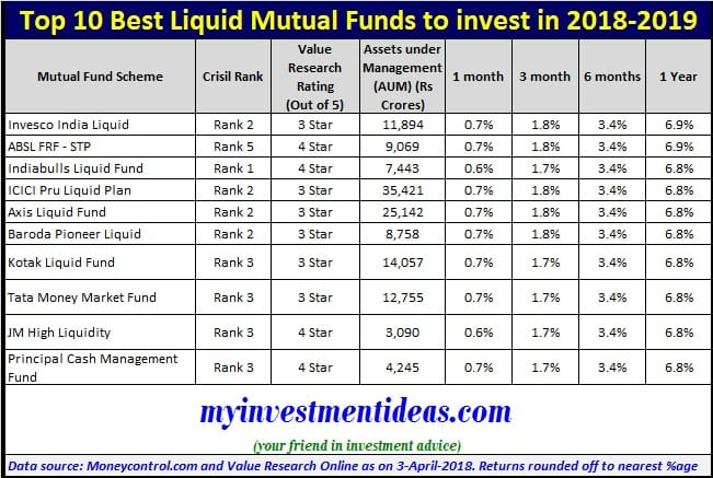 List of Top 10 Best Liquid Mutual Funds to invest in 2018-2019 in India