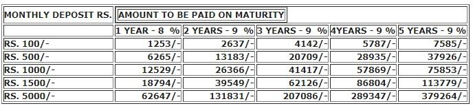 Recurring Deposit Scheme - Aditya Anagha Multi Credit Coop Society