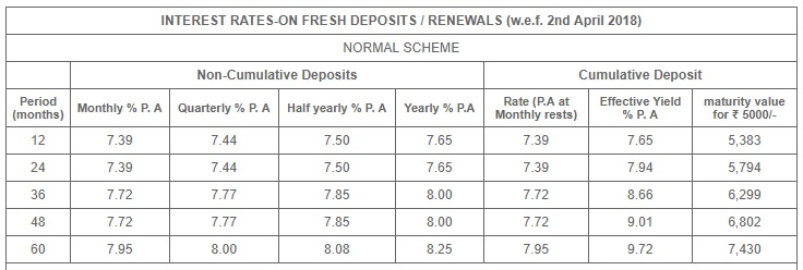 Shriram Transport FD Scheme - Interest Rates - Normal
