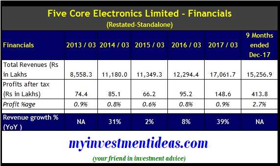 Financial Summary of Five Core Electronics IPO from FY2013 to FY2018
