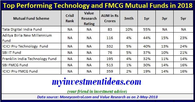 List of Top Performing Technology and FMCG Mutual Funds now