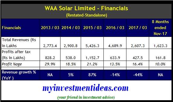 WAA Solar Limited IPO - Financial Details from FY2013 to FY2018