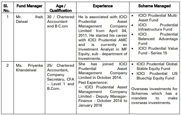 Fund Mangager details of ICICI Pru Pharma Healthcare and Diagnostics (PHD) Fund-min
