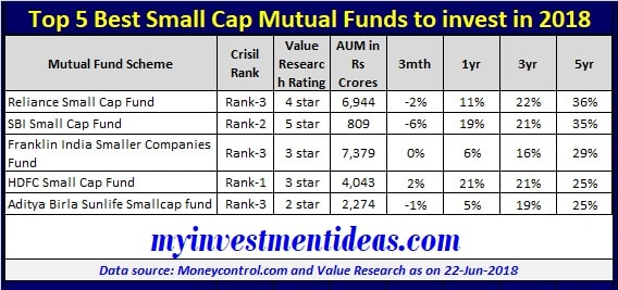 Top mutual funds to invest now-2988
