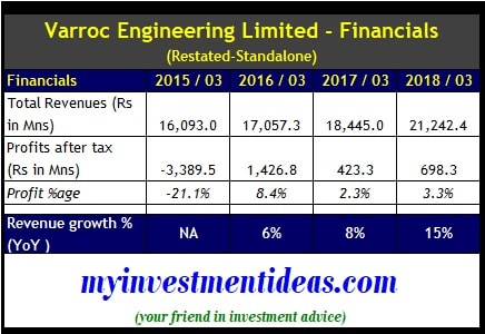 Varroc Engineering Limited IPO Review - Financial Summary of Standalone nos FY2015-2018-min