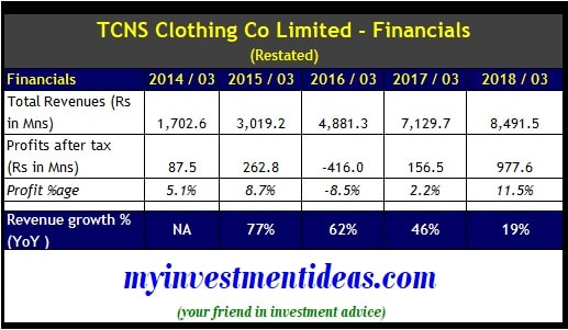 TCNS Clothing IPO – Financial Summary