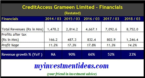 CreditAccess Grameen IPO - Revenue and profits from 2014 to 2018
