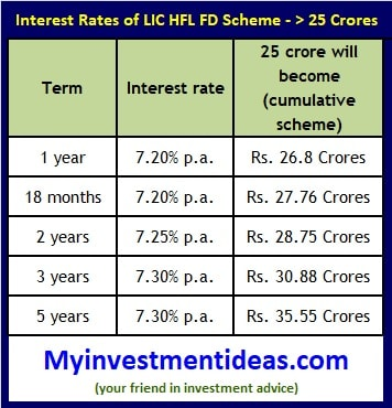 LIC HFL Sanchay FD Scheme-Interest rates more than 25 Crores