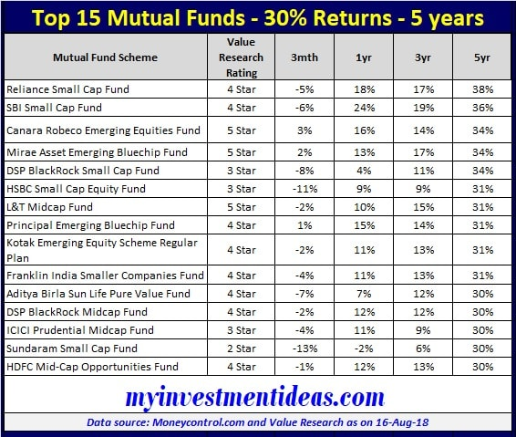 List of Top 15 Mutual Fund Schemes with 30 percent returns in last 5 years