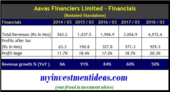 Aavas Financiers IPO Financials