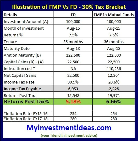 FMP Vs FD - 30% Tax Bracket - Illustration