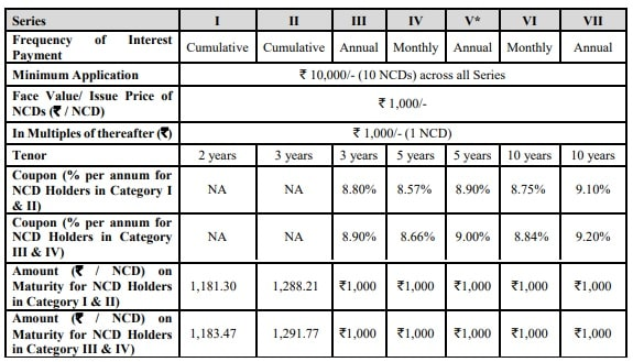 Indiabulls Commercial Credit NCD Sep 2018 - Interest Rates