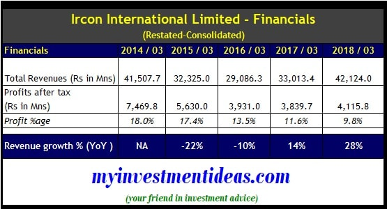 Ircon International IPO Financial Summary of Consolidated Results