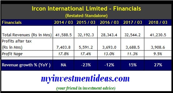 Ircon International IPO Financial Summary of Standalone Results
