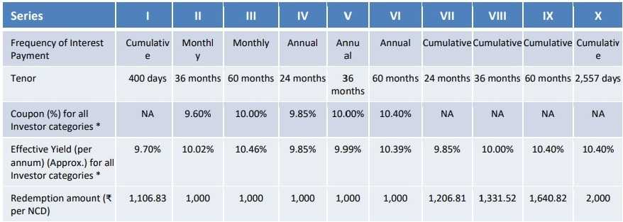 Manappuram Finance NCD Oct 2018 - Interest Rates