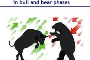 Top Small cap Funds that outperformed in bull and bear phases