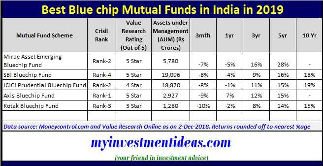 5 Best Blue Chip Mutual Funds to invest in India in 2019