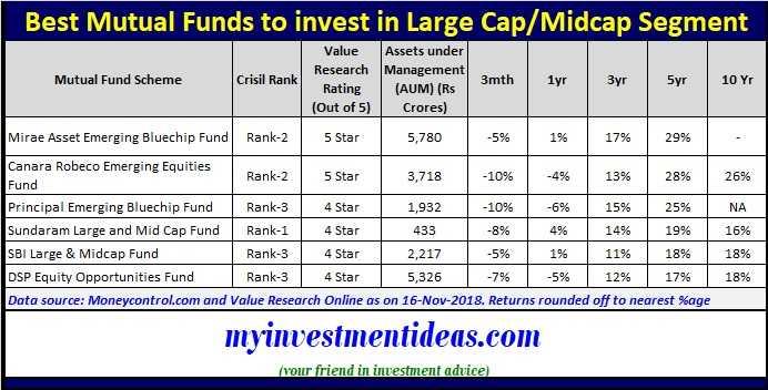 Best Mutual Funds in India in largecap-midcap segment 2019