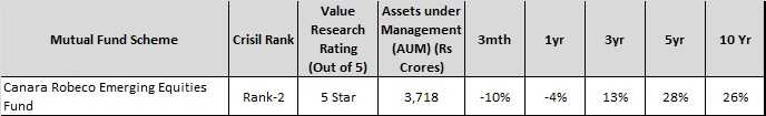 Best Mutual Funds in India in largecap-midcap segment - canara robeco emerging fund