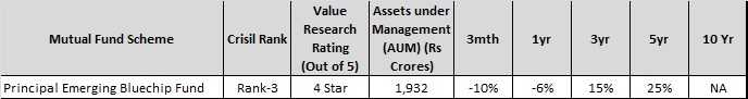 Best Mutual Funds in India in largecap-midcap segment - principal emerging bluechip fund
