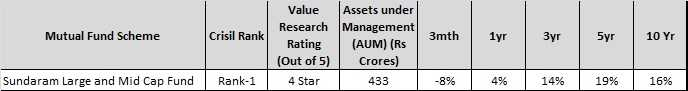 Best Mutual Funds in India in largecap-midcap segment - sundaram largecap and midcap fund