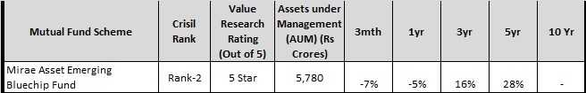 Blue Chip Mutual Funds 2019 - Mirae Emering Bluechip fund
