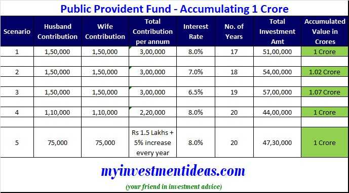 How PPF can help you and your spouse to accumulate Rs 1 Crore-Various Scenarios