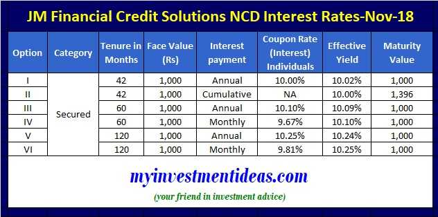 JM Financial Credit Solutions NCD Issue Nov 2018 Interest Rates