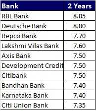 Top 10 Best FD Rates in India for 2 year