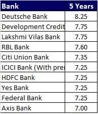 Top 10 Best FD Rates in India for 5 year