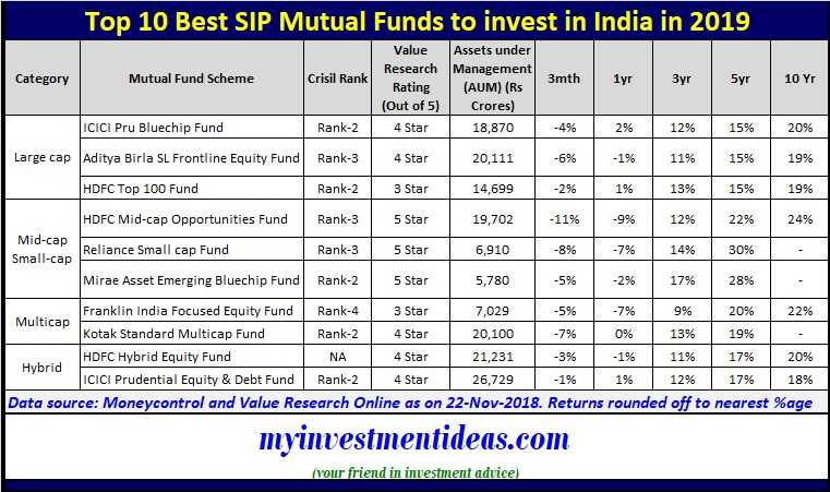 Top 10 Best SIP Mutual Funds to invest in India in 2019 - Mutual Funds list