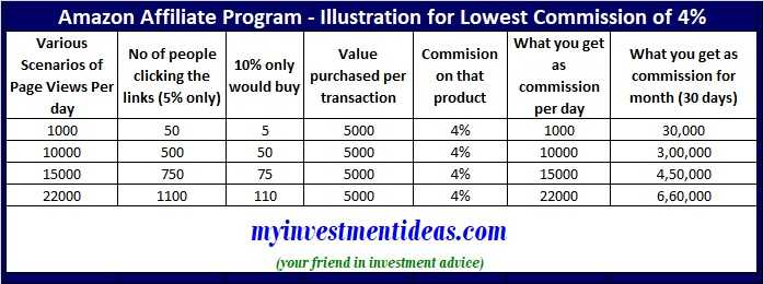 Amazon Affiliate Program–Illustration How much you can earn with 4% commission