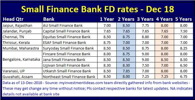 Best FD Rates in India - Small Finance Banks - Dec-2018