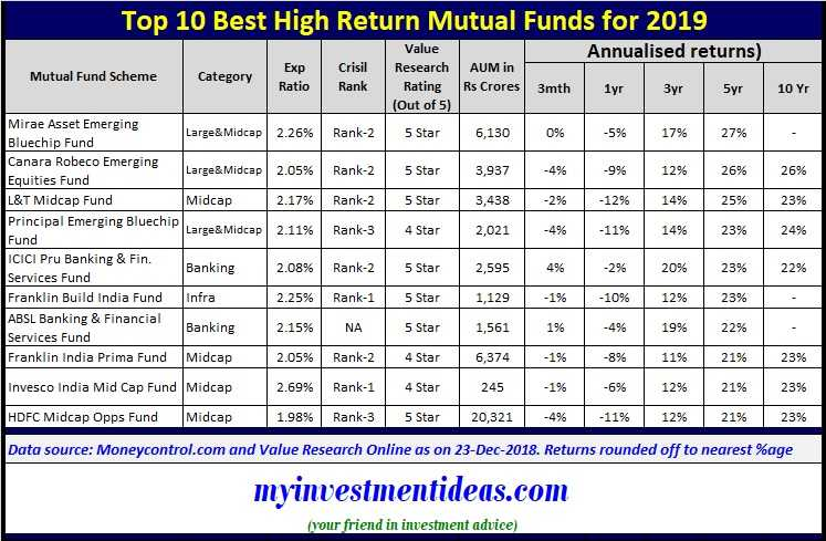 Best High Return Mutual Fund Schemes to invest in India-Summary