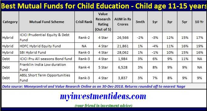 Best Mutual Funds to invest for child education in 2019 - Age group 11-15 years