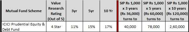 Best SIP Plans in Mutual Funds - ICICI Pru equity and Debt fund
