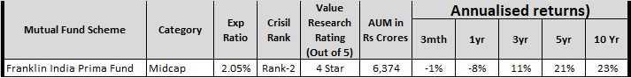 High Return Mutual Fund Schemes to invest in India - franklin india prima fund