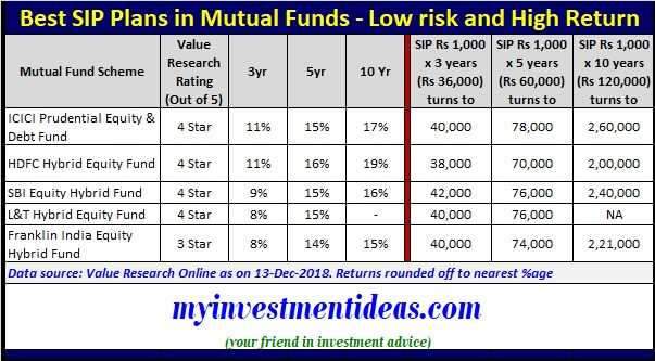 List of Best SIP Plans in Mutual Funds - Low risk and High Return-2019