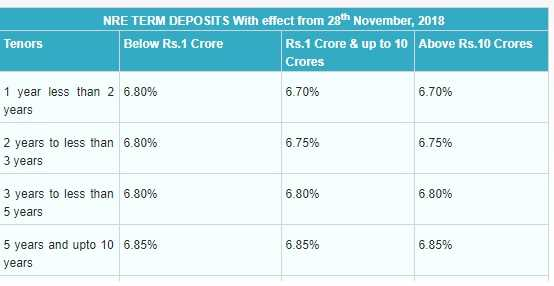 SBI NRE Fixed Deposit Rates in India - Dec-2018-Revised