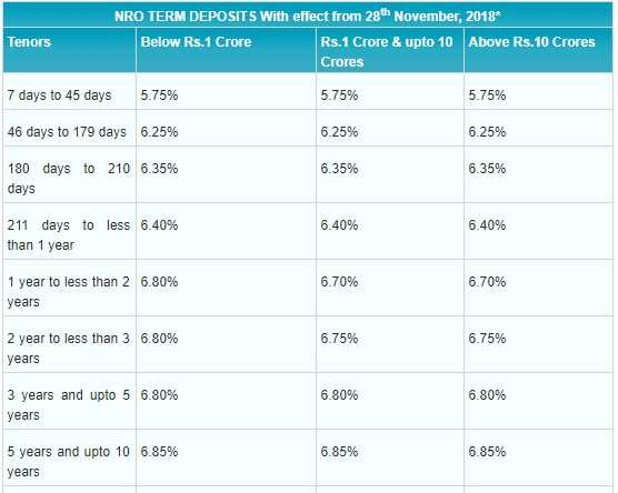 SBI NRO Fixed Deposit Rates in India - Dec-2018-Revised
