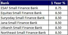 Top 5 Best FD Rates in India for 1 year from Small Finance Banks