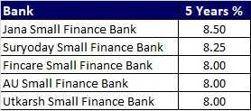 Top 5 Best FD Rates in India for 5 years from Small Finance Banks