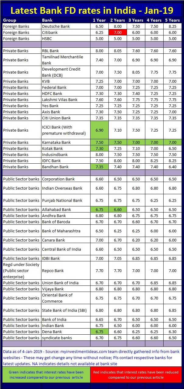 all bank deposit rates in india